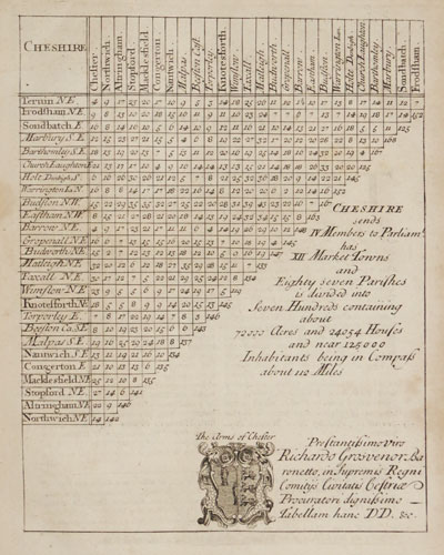 An early 18th century distance table of Cheshire